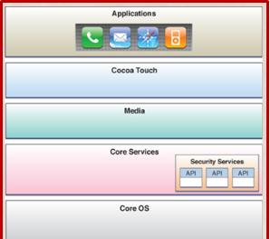 Cep Telefonu İşletim Sistemleri - Adlibilişimhizmetleri